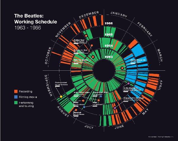 Рабочий график - записи, фильмы, концерты, 1963-1966